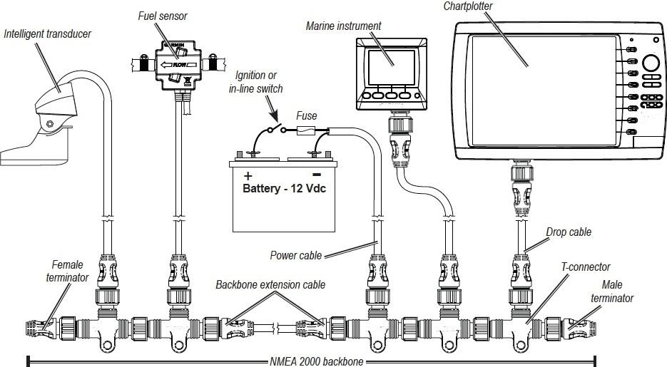 Garmin Nmea 2000 Wiring Diagram - Electrical Wiring Diagram Guide on